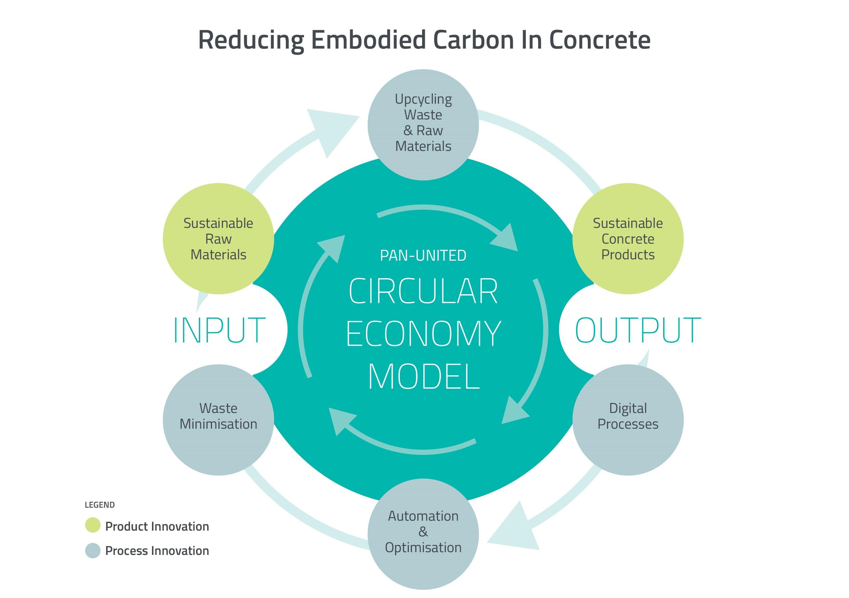 Circular Economy Model Net Zero Carbon Neutral Sustainability
